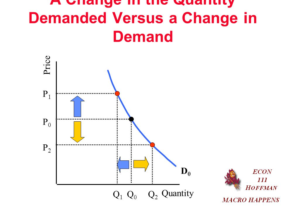 A Change in the Quantity Demanded Versus a Change in Demand Quantity Price D0D0 P0P0 P2P2 P1P1 Q0Q0 Q2Q2 Q1Q1