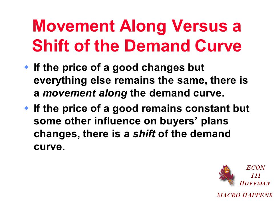 Movement Along Versus a Shift of the Demand Curve  If the price of a good changes but everything else remains the same, there is a movement along the demand curve.