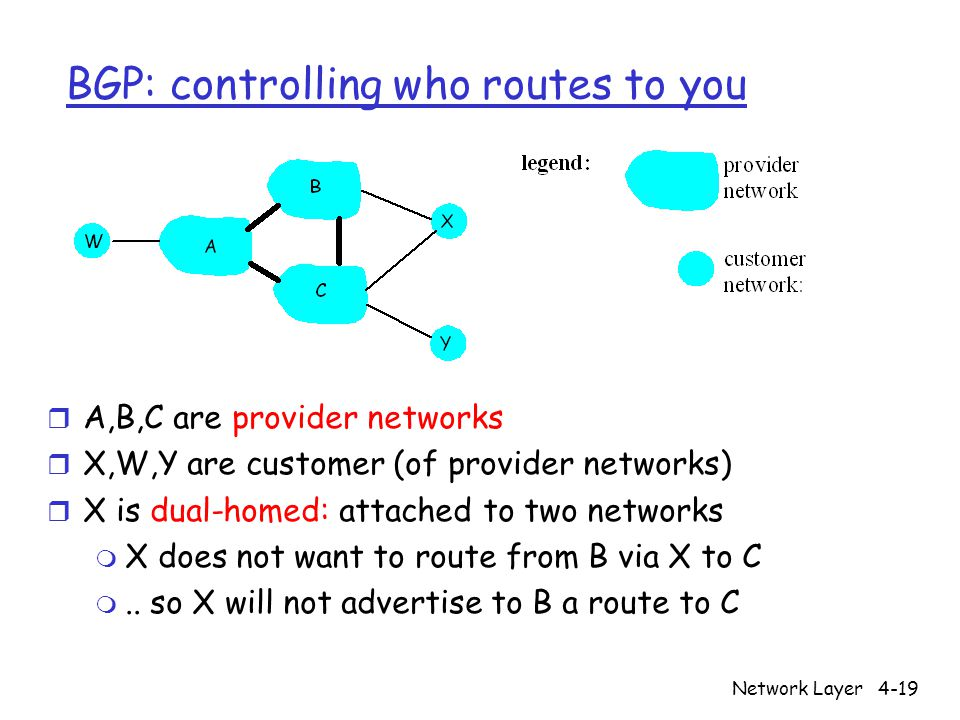Network Layer4-19 BGP: controlling who routes to you r A,B,C are provider networks r X,W,Y are customer (of provider networks) r X is dual-homed: attached to two networks m X does not want to route from B via X to C m..