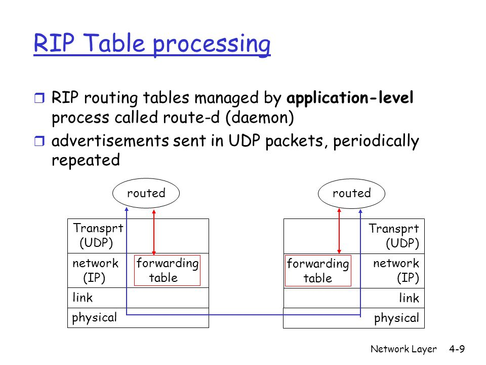 Network Layer4-9 RIP Table processing r RIP routing tables managed by application-level process called route-d (daemon) r advertisements sent in UDP packets, periodically repeated physical link network forwarding (IP) table Transprt (UDP) routed physical link network (IP) Transprt (UDP) routed forwarding table