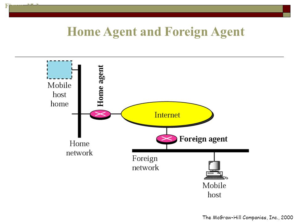Figure 27-2 Home Agent and Foreign Agent The McGraw-Hill Companies, Inc., 2000