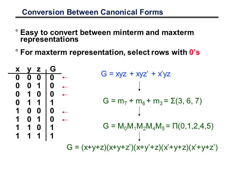 Conversion Between Canonical Forms °Easy to convert between minterm and maxterm representations °For maxterm representation, select rows with 0's x00001111x00001111 y00110011y00110011 z01010101z01010101 G00010011G00010011 G = xyz + xyz' + x'yz G = m 7 + m 6 + m 3 = Σ(3, 6, 7) G = M 0 M 1 M 2 M 4 M 5 = Π(0,1,2,4,5) G = (x+y+z)(x+y+z')(x+y'+z)(x'+y+z)(x'+y+z')