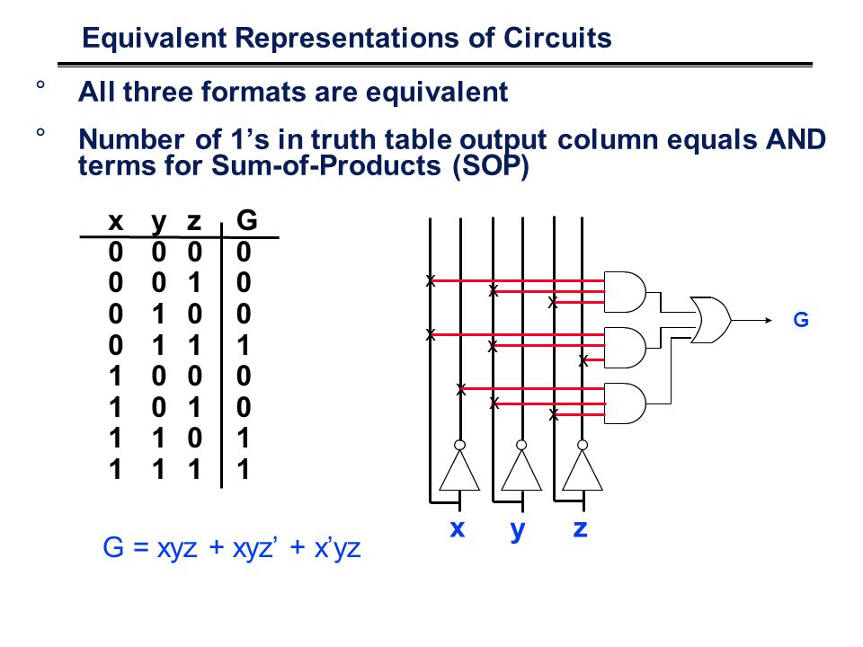 Equivalent Representations of Circuits °All three formats are equivalent °Number of 1's in truth table output column equals AND terms for Sum-of-Products (SOP) x y z x00001111x00001111 y00110011y00110011 z01010101z01010101 G00010011G00010011 G = xyz + xyz' + x'yz G x x x x x x x x x