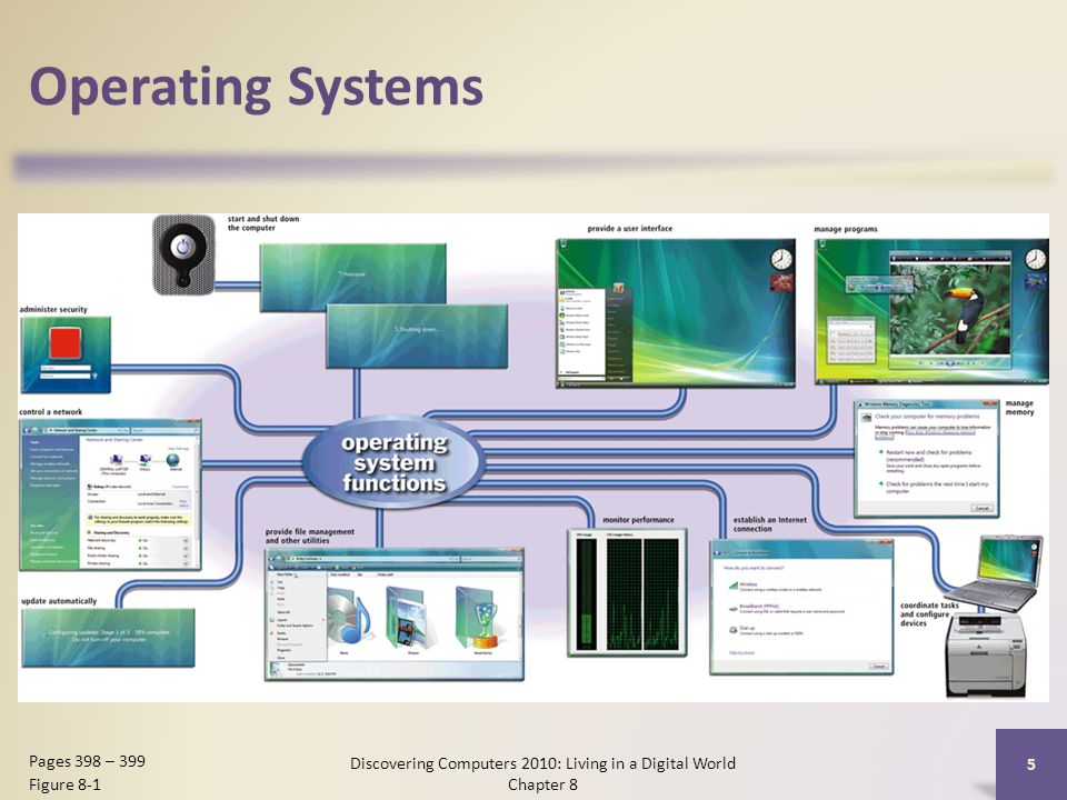 Operating Systems Discovering Computers 2010: Living in a Digital World Chapter 8 5 Pages 398 – 399 Figure 8-1