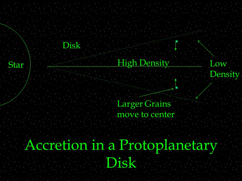 Accretion in a Protoplanetary Disk Star Disk High Density Low Density Larger Grains move to center