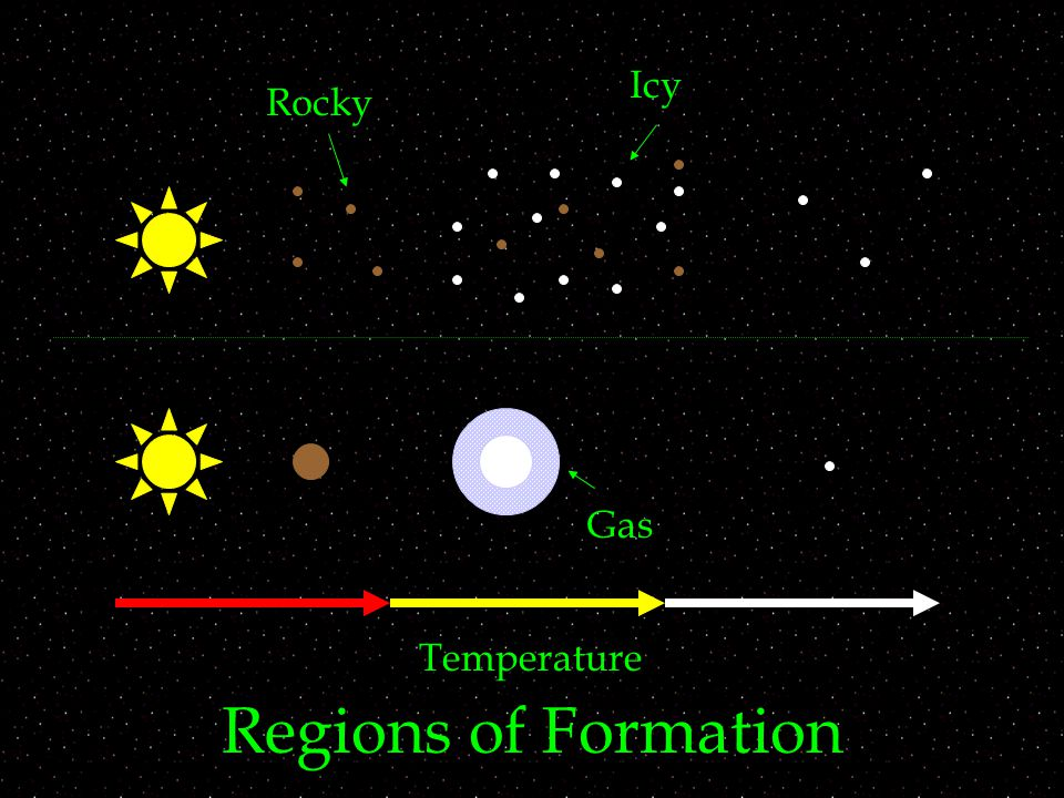 Regions of Formation Temperature Rocky Icy Gas