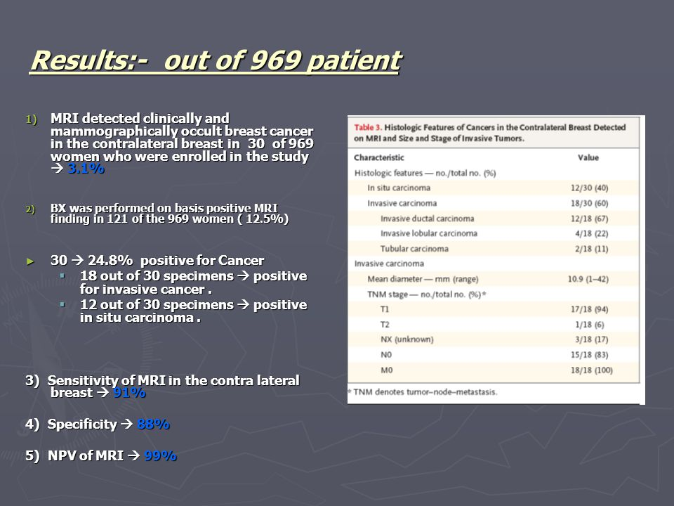 Results:- out of 969 patient 1) MRI detected clinically and mammographically occult breast cancer in the contralateral breast in 30 of 969 women who were enrolled in the study  3.1% 2) BX was performed on basis positive MRI finding in 121 of the 969 women ( 12.5%) ► 30  24.8% positive for Cancer  18 out of 30 specimens  positive for invasive cancer.