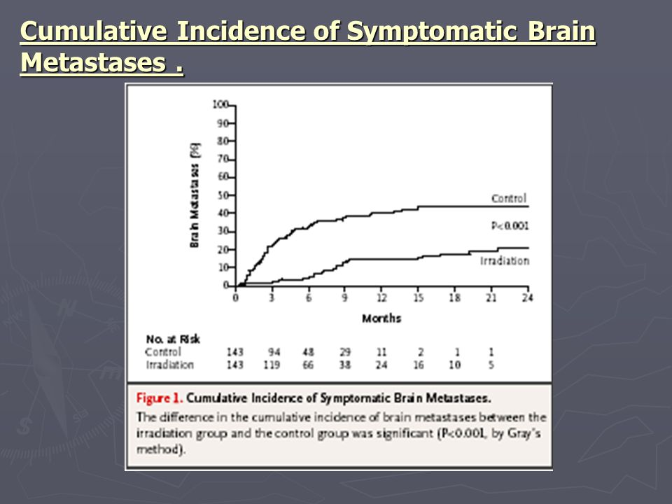 Cumulative Incidence of Symptomatic Brain Metastases.