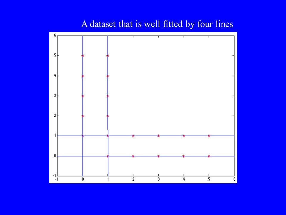 A dataset that is well fitted by four lines