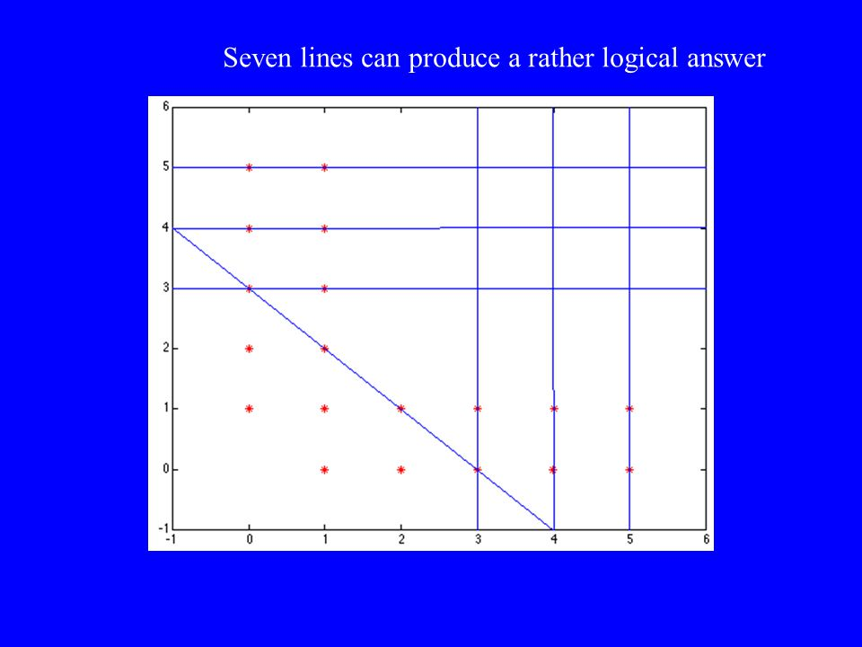 Seven lines can produce a rather logical answer