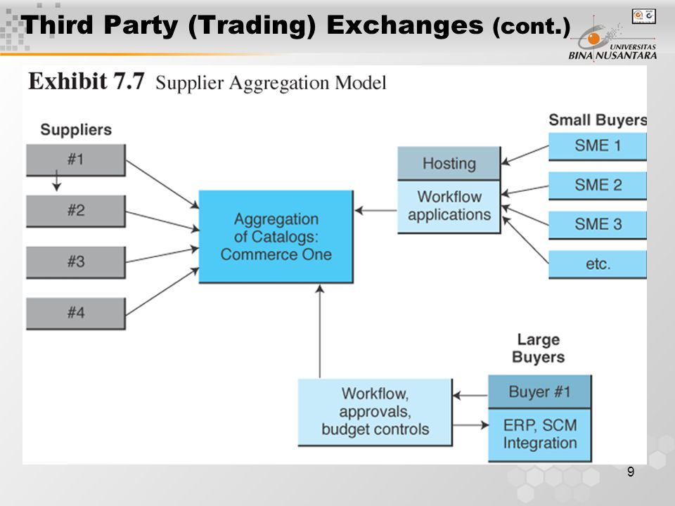 9 Third Party (Trading) Exchanges (cont.)