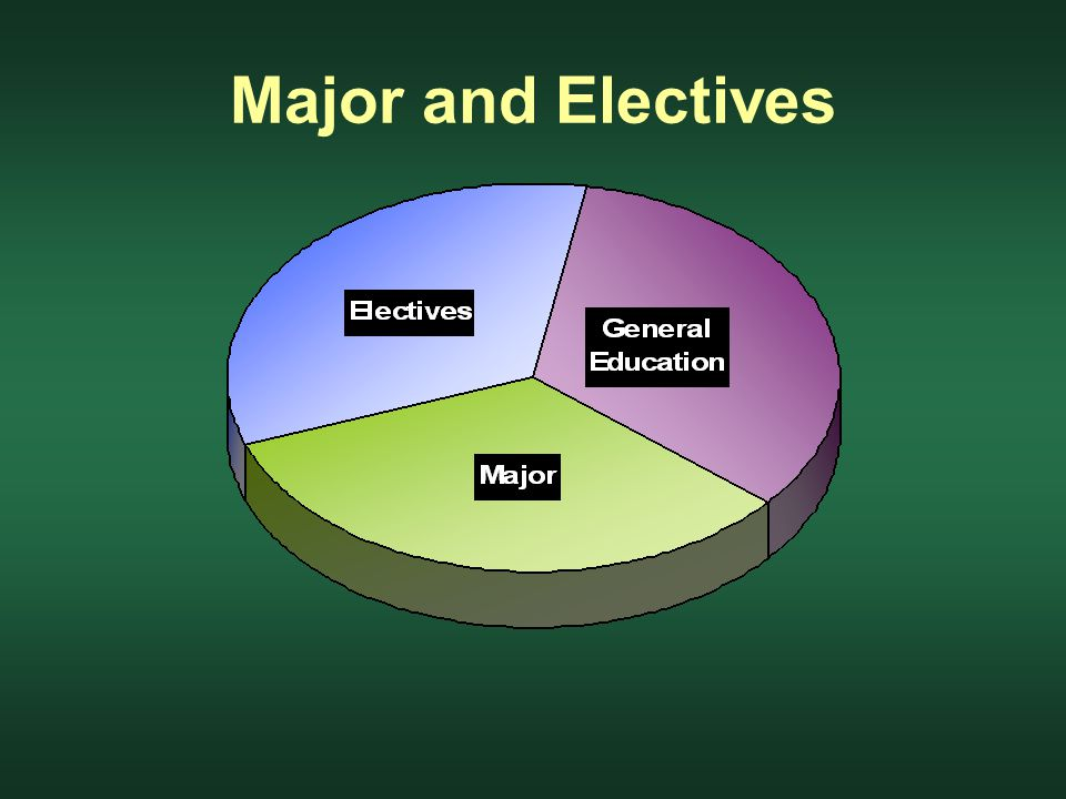 Major and Electives