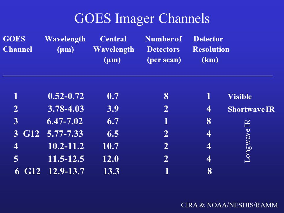 CIRA & NOAA/NESDIS/RAMM GOES Imager Channels GOES Wavelength CentralNumber of Detector Channel (µm) Wavelength Detectors Resolution (µm) (per scan) (km) _________________________________________________________ Visible Shortwave IR G G Longwave IR