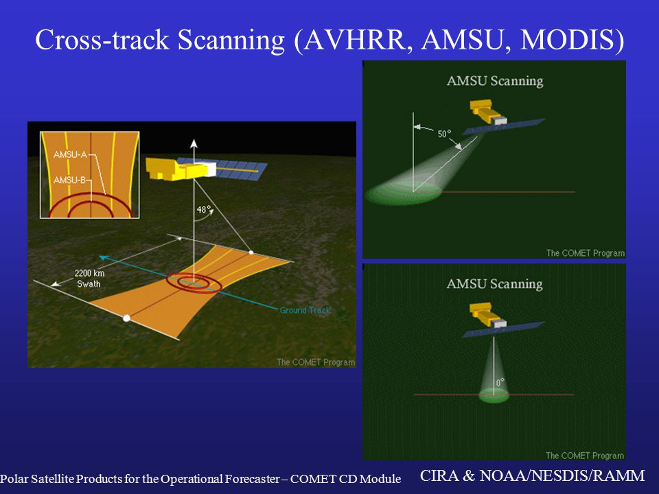 CIRA & NOAA/NESDIS/RAMM Cross-track Scanning (AVHRR, AMSU, MODIS) Polar Satellite Products for the Operational Forecaster – COMET CD Module