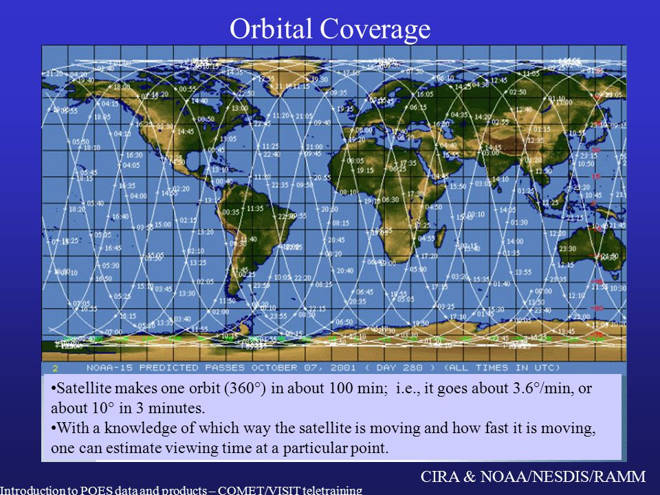 CIRA & NOAA/NESDIS/RAMM Orbital Coverage Introduction to POES data and products – COMET/VISIT teletraining Satellite makes one orbit (360°) in about 100 min; i.e., it goes about 3.6°/min, or about 10° in 3 minutes.