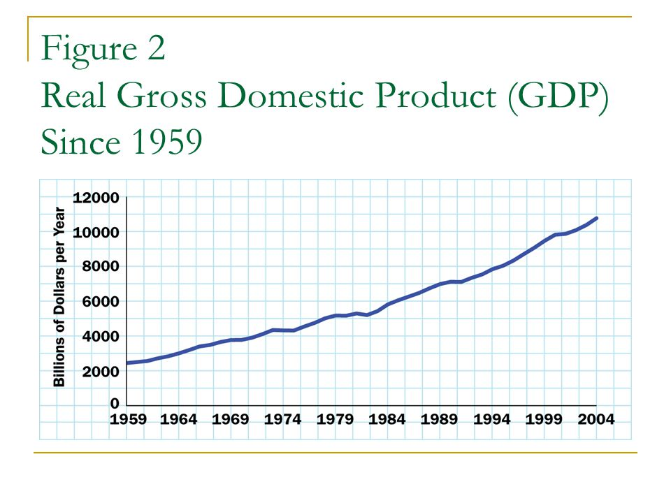 Figure 2 Real Gross Domestic Product (GDP) Since 1959