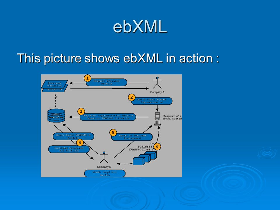ebXML This picture shows ebXML in action :