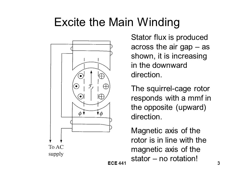 ECE 4413 Excite the Main Winding Stator flux is produced across the air gap – as shown, it is increasing in the downward direction.