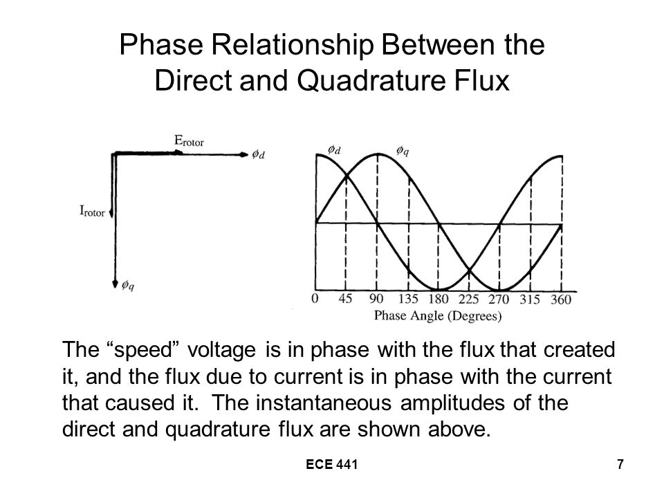 ECE 4417 Phase Relationship Between the Direct and Quadrature Flux The speed voltage is in phase with the flux that created it, and the flux due to current is in phase with the current that caused it.