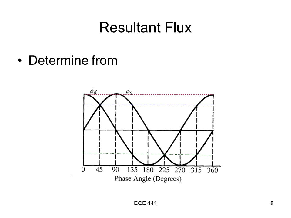 ECE 4418 Resultant Flux Determine from