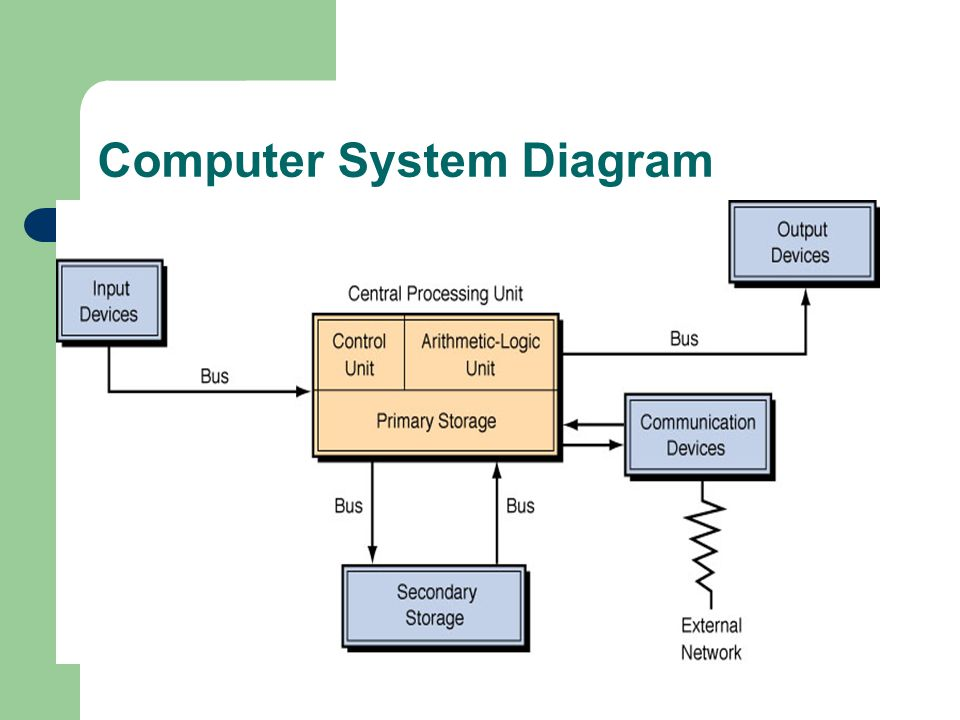 computer hardware diagram photo album   diagramstechnology guide  hardware what is a computer system  computer