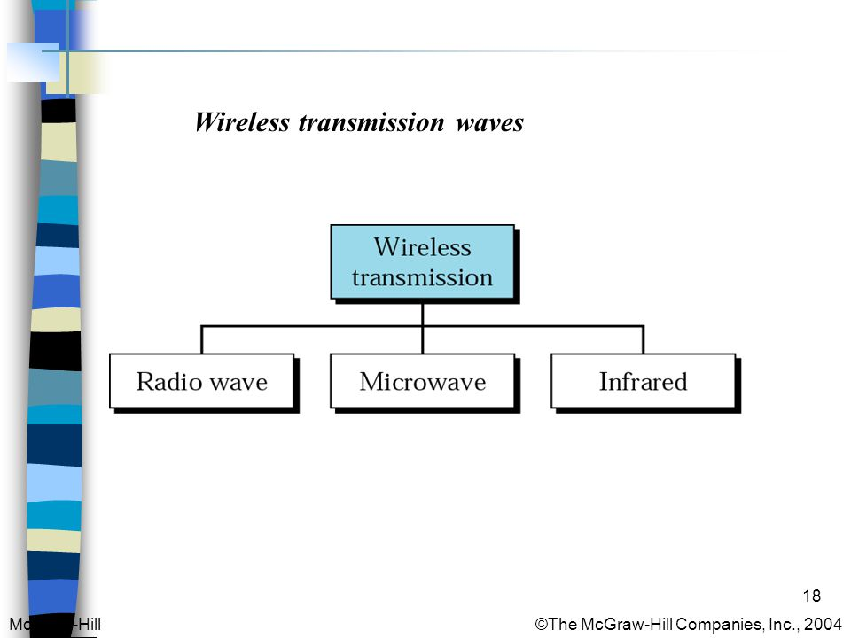 18 Wireless transmission waves McGraw-Hill © The McGraw-Hill Companies, Inc., 2004