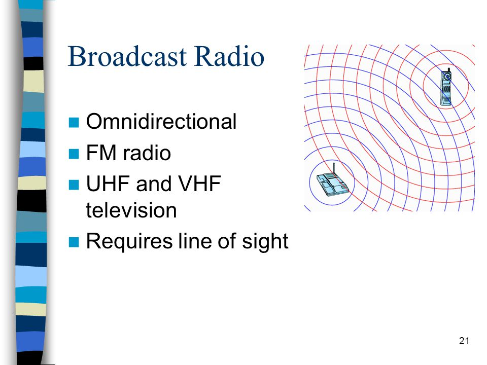 21 Broadcast Radio Omnidirectional FM radio UHF and VHF television Requires line of sight