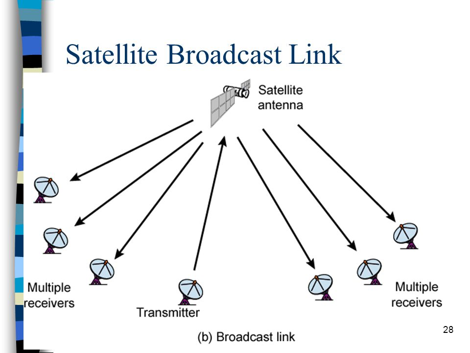 28 Satellite Broadcast Link