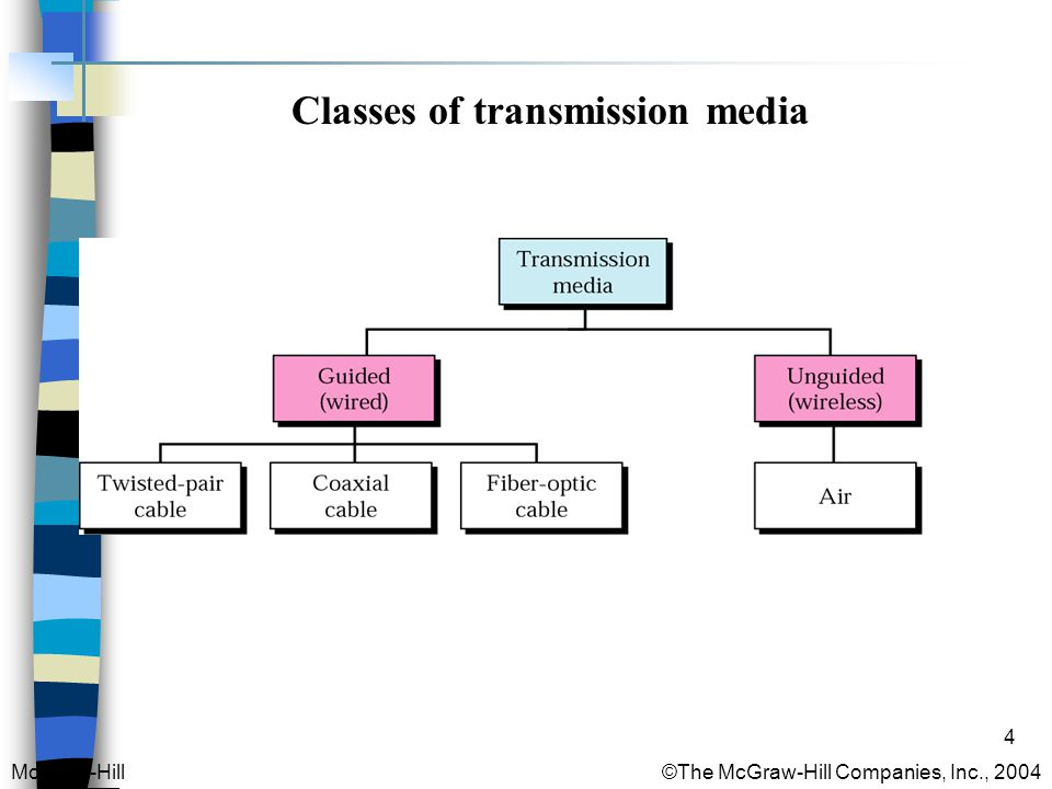4 Classes of transmission media McGraw-Hill © The McGraw-Hill Companies, Inc., 2004