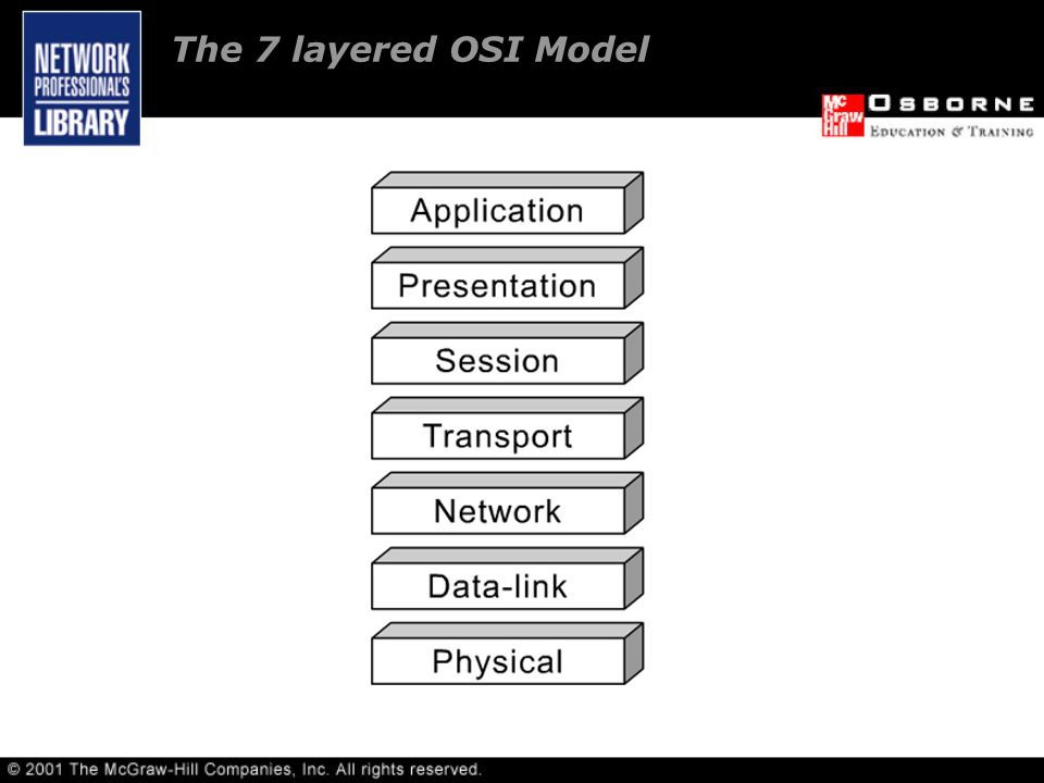 The 7 layered OSI Model