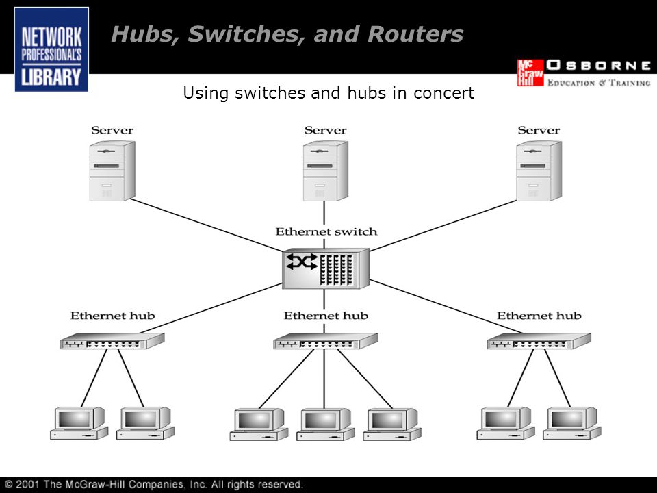 Using switches and hubs in concert Hubs, Switches, and Routers