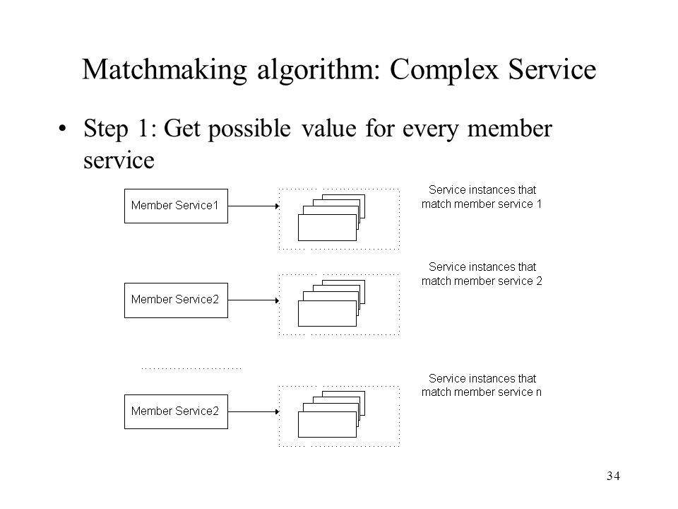 34 Matchmaking algorithm: Complex Service Step 1: Get possible value for every member service