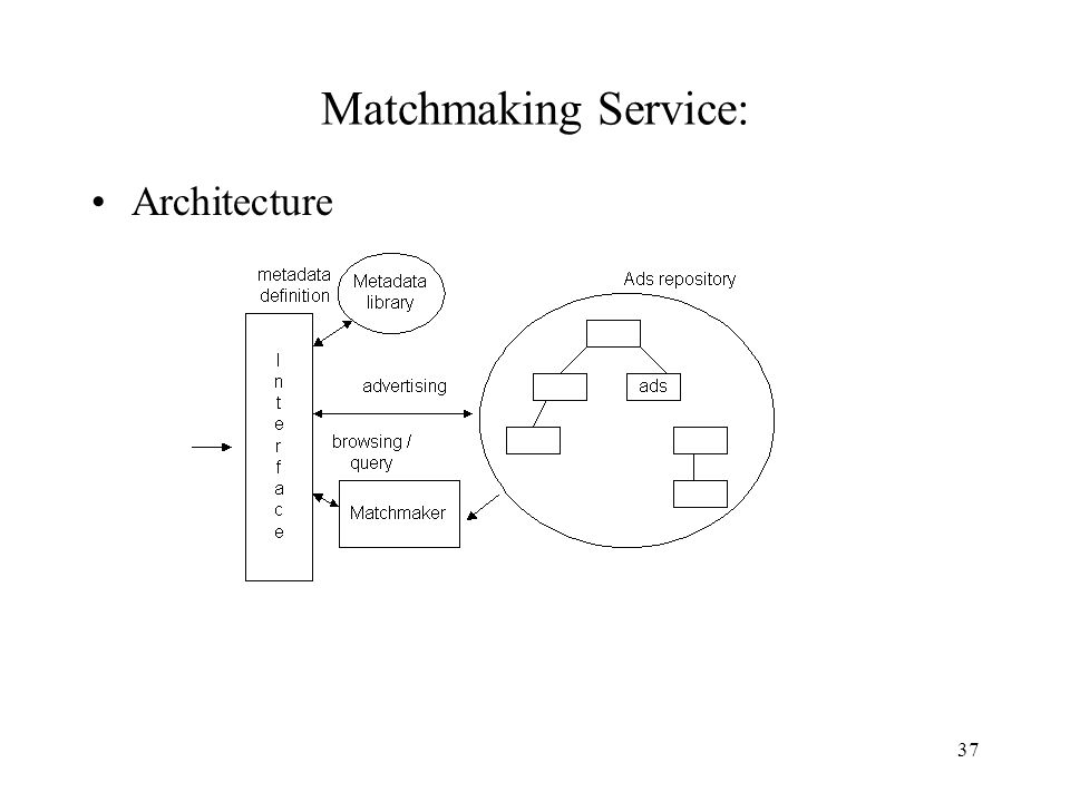 37 Matchmaking Service: Architecture