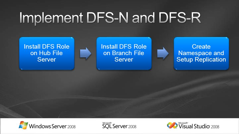 Install DFS Role on Hub File Server Install DFS Role on Branch File Server Create Namespace and Setup Replication