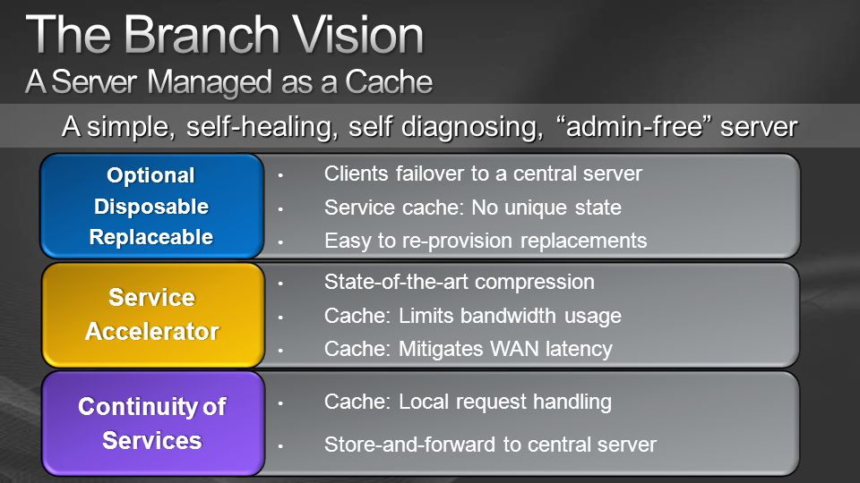Cache: Local request handling Store-and-forward to central server State-of-the-art compression Cache: Limits bandwidth usage Cache: Mitigates WAN latency Clients failover to a central server Service cache: No unique state Easy to re-provision replacements ServiceAccelerator Continuity of Services A simple, self-healing, self diagnosing, admin-free server OptionalDisposableReplaceable