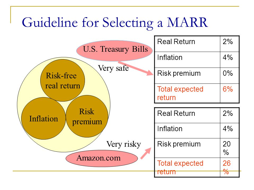Guideline for Selecting a MARR Real Return2% Inflation4% Risk premium0% Total expected return 6% Real Return2% Inflation4% Risk premium20 % Total expected return 26 % Risk-free real return Inflation Risk premium U.S.