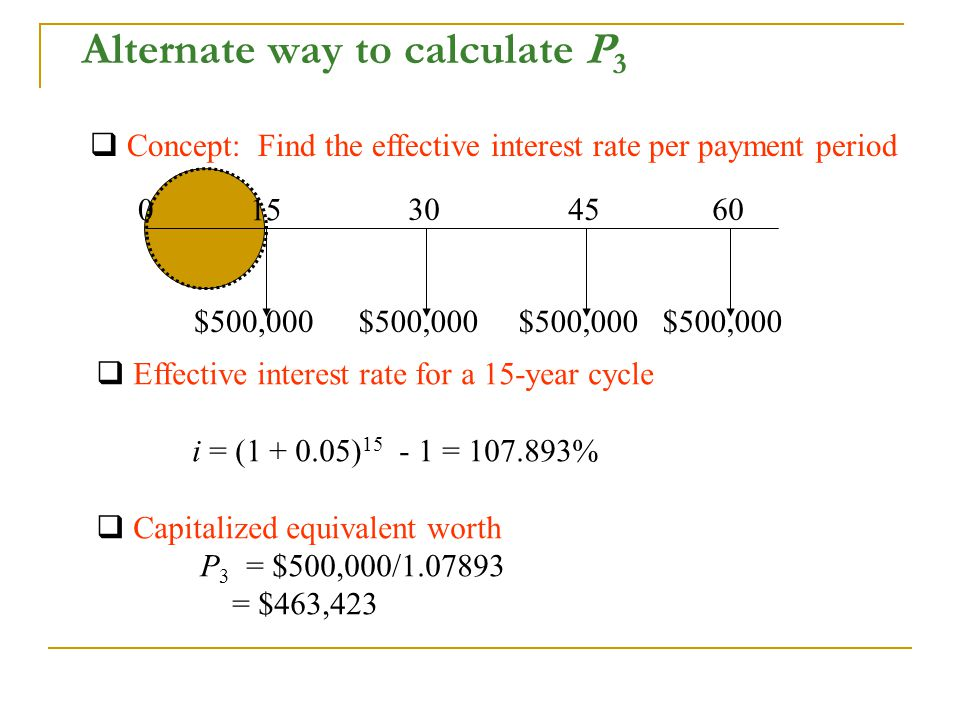 Alternate way to calculate P 3  Concept: Find the effective interest rate per payment period  Effective interest rate for a 15-year cycle i = ( ) = %  Capitalized equivalent worth P 3 = $500,000/ = $463, $500,000