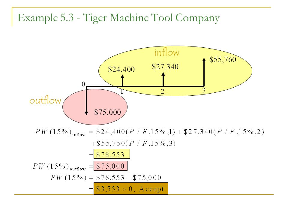 Example Tiger Machine Tool Company $75,000 $24,400 $27,340 $55, outflow inflow