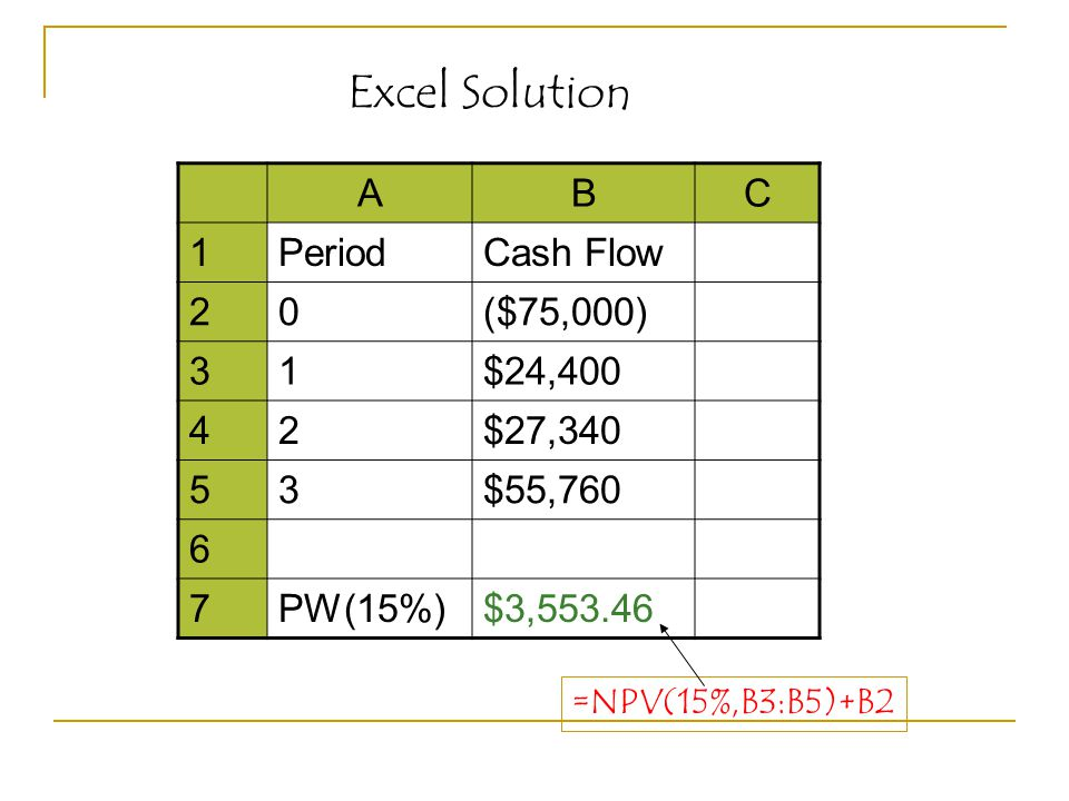 ABC 1PeriodCash Flow 20($75,000) 31$24,400 42$27,340 53$55, PW(15%)$3, =NPV(15%,B3:B5)+B2 Excel Solution