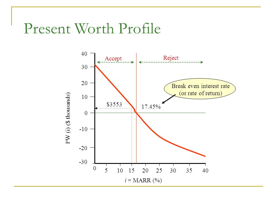 PW (i) ($ thousands) i = MARR (%) $ % Break even interest rate (or rate of return) Accept Reject Present Worth Profile
