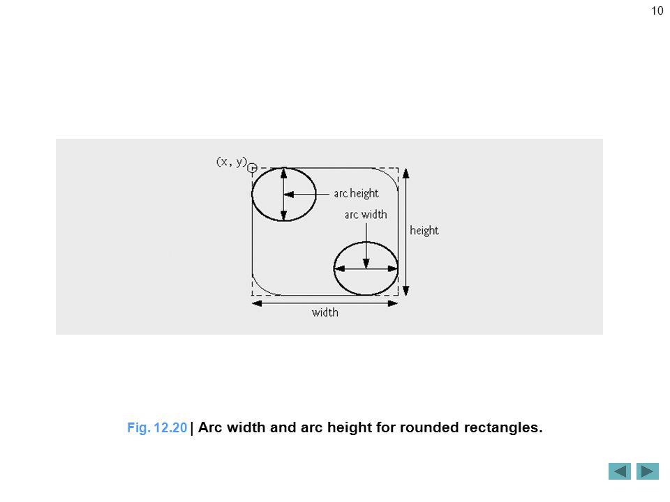 10 Fig | Arc width and arc height for rounded rectangles.