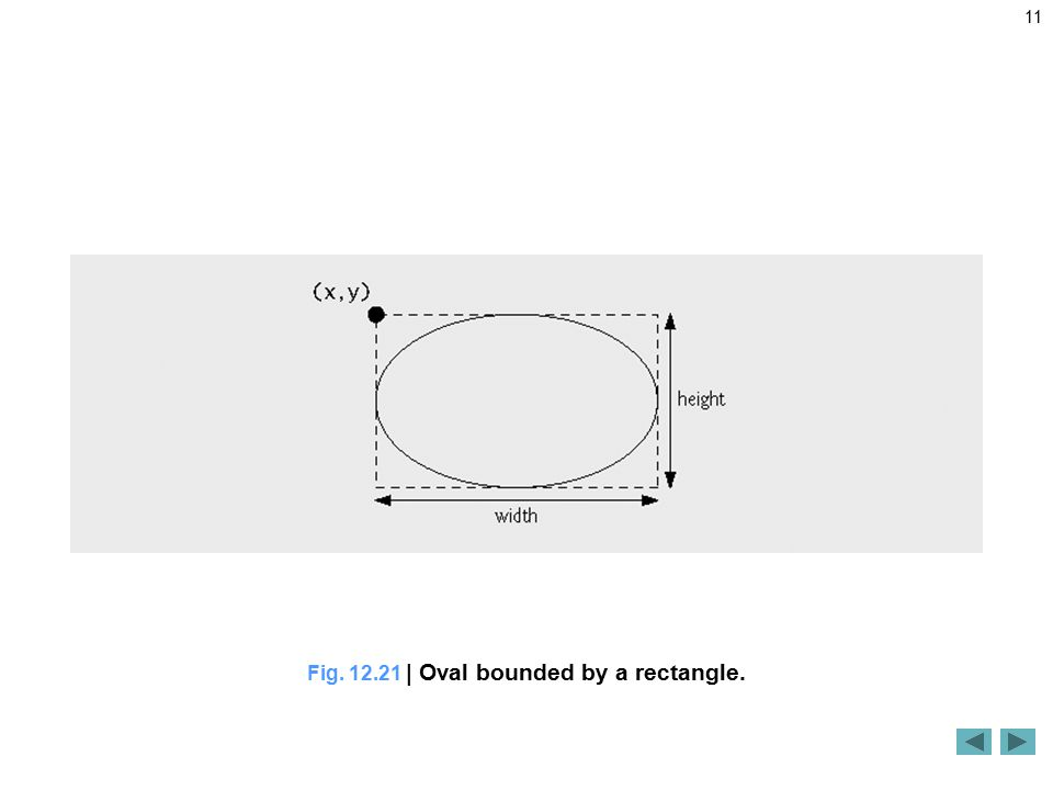 11 Fig | Oval bounded by a rectangle.