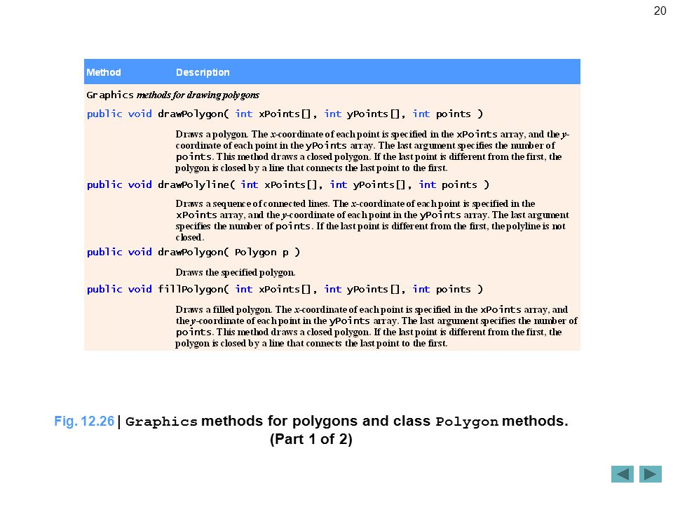 20 Fig | Graphics methods for polygons and class Polygon methods. (Part 1 of 2)
