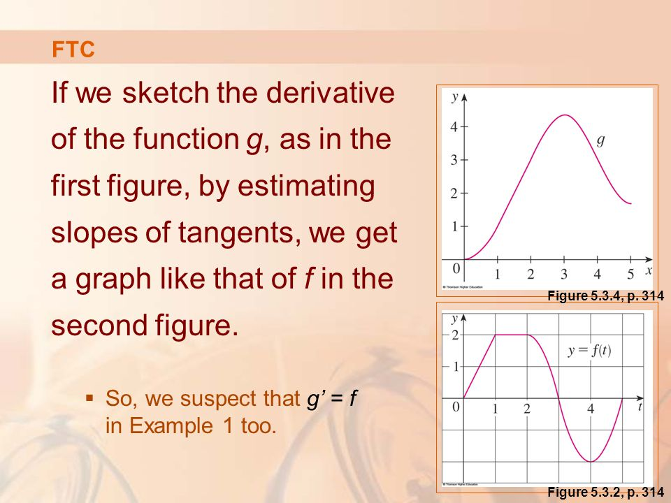 If we sketch the derivative of the function g, as in the first figure, by estimating slopes of tangents, we get a graph like that of f in the second figure.