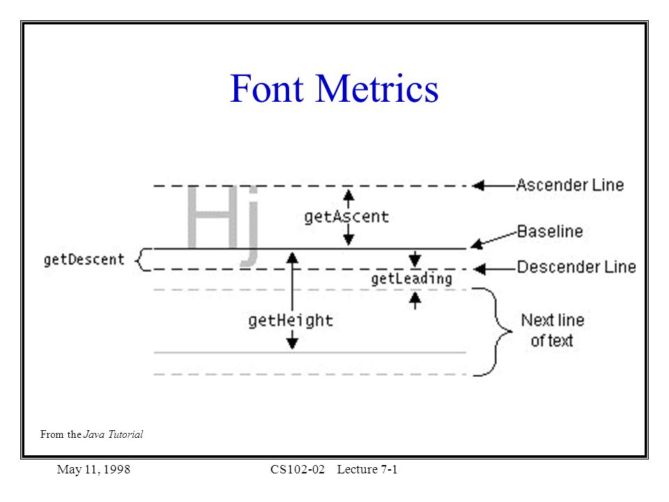 May 11, 1998CS102-02Lecture 7-1 Font Metrics From the Java Tutorial