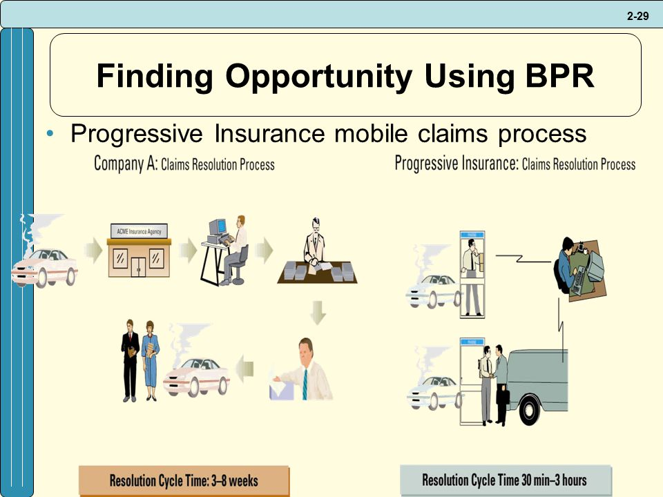 2-29 Finding Opportunity Using BPR Progressive Insurance mobile claims process