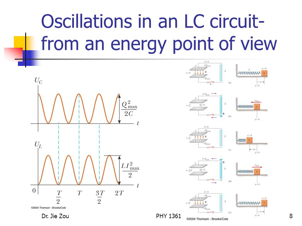 Dr. Jie ZouPHY Oscillations in an LC circuit- from an energy point of view