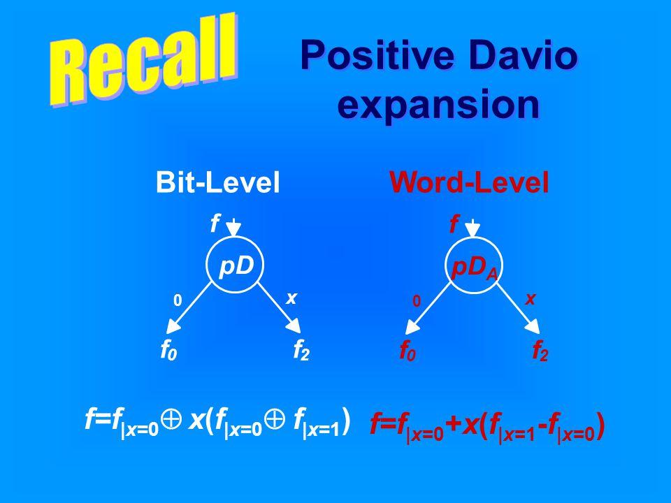 f=f |x=0  x(f |x=0  f |x=1 ) f=f |x=0 +x(f |x=1 -f |x=0 ) Bit-LevelWord-Level Positive Davio expansion pD f 0 f 2 0 x f pD A f 0 f 2 0 x f