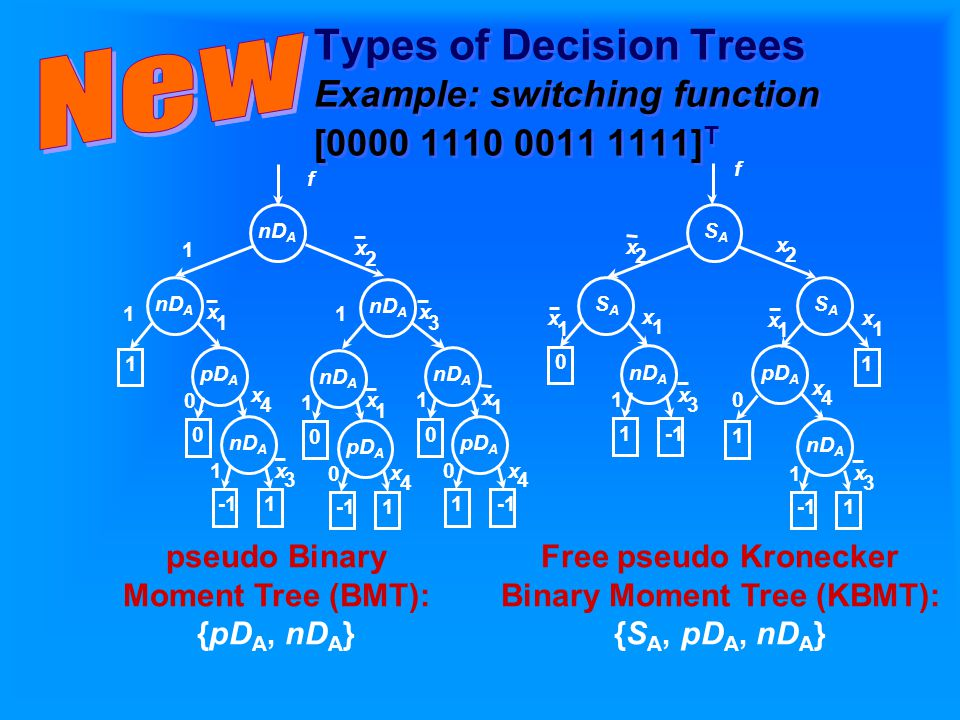 Types of Decision Trees Example: switching function [ ] T pseudo Binary Moment Tree (BMT): {pD A, nD A } Free pseudo Kronecker Binary Moment Tree (KBMT): {S A, pD A, nD A }