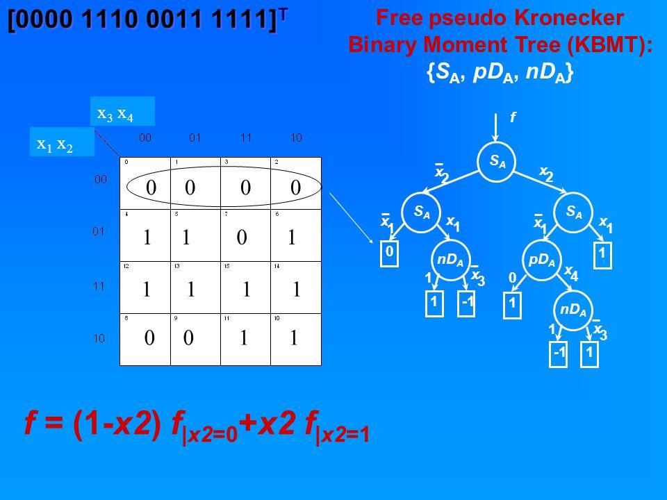 [0000 1110 0011 1111] T Free pseudo Kronecker Binary Moment Tree (KBMT): {S A, pD A, nD A } f = (1-x2) f |x2=0 +x2 f |x2=1 x 1 x 2 x 3 x 4 0 0 1 1 0 1 0 0 1 1 1 1
